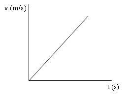 Grafik v - t